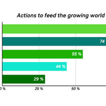 Actions to feed the growing world population