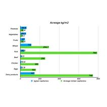 Acreage kg/m2
