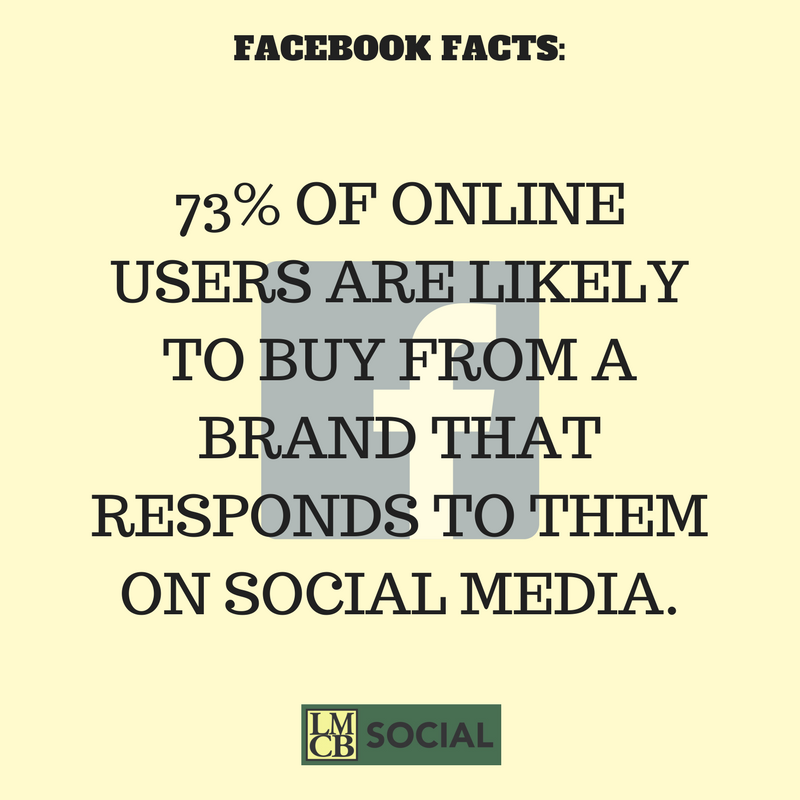 Online users are more likely to buy from a brand that responds to them on social media. Use Facebook for business. #LMCBsocial
