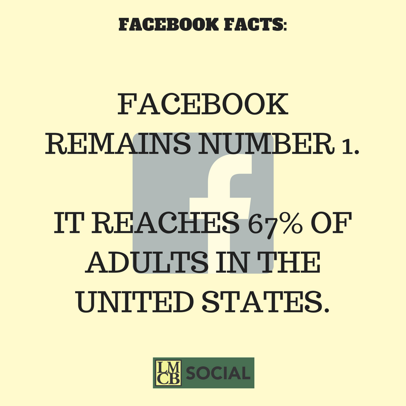 Facebook remains number 1 with adults in the U.S.A. - #LMCBsocial