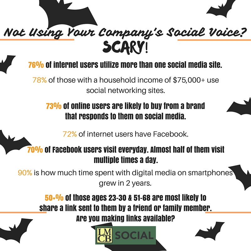 LMCB Social, Social Media Marketing Facts