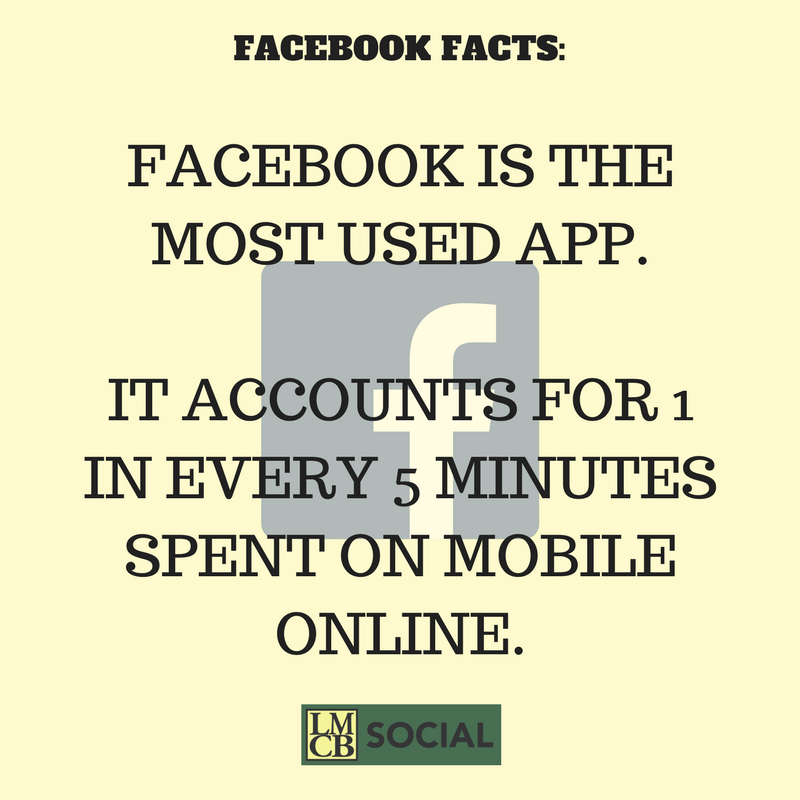 Facebook is the most used app. #LMCBsocial