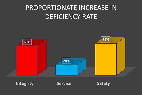 Deficiency rate.png