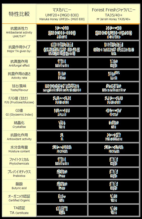 マヌカとの特性比較.png