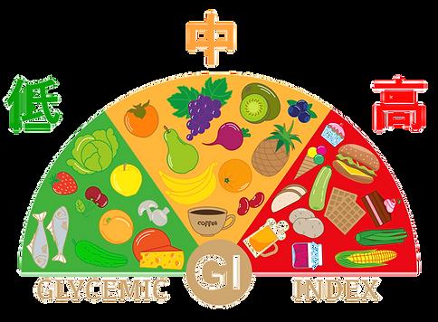 GI chart.png