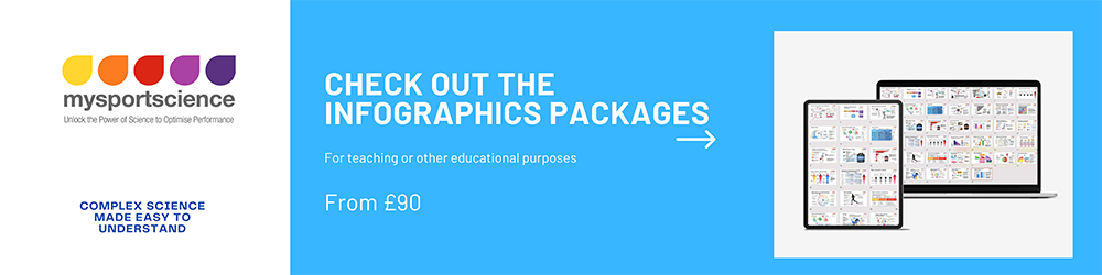 Banner to show infographic packages
