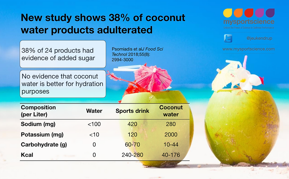 Coconut water and hydration