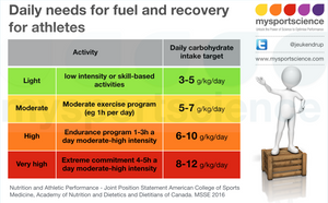 Carbohydrate intake guidelines for athletes