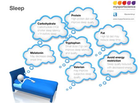 Nutrition to improve sleep