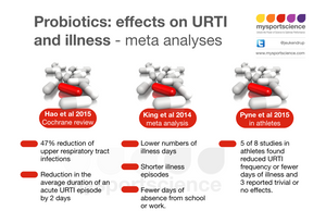 Probiotics effects on URTI and illness