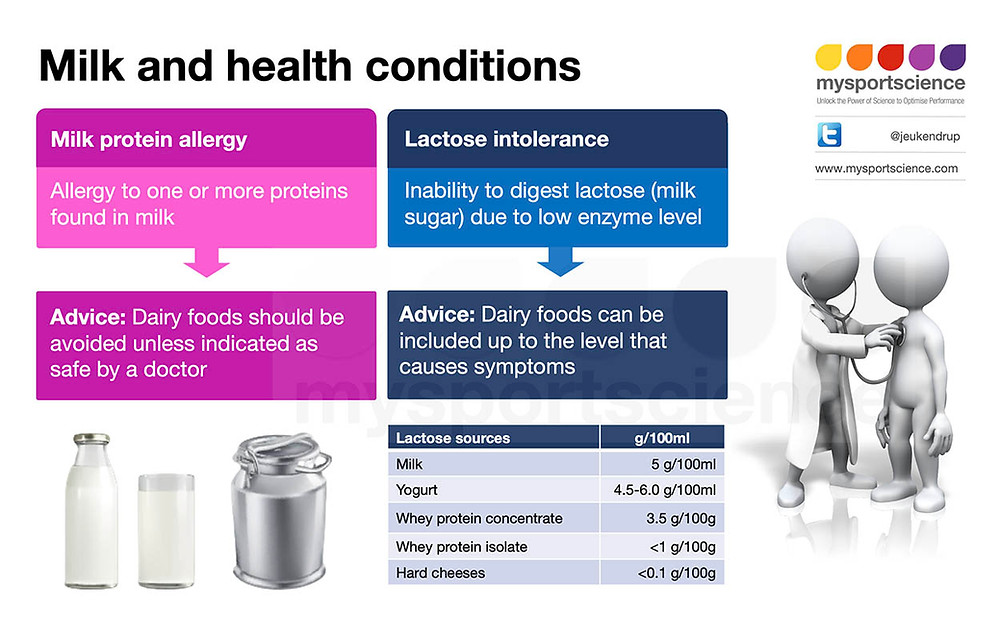 Inforgraphic about milk, allergies and intolerances