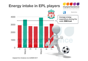 Energy intake in EPL players