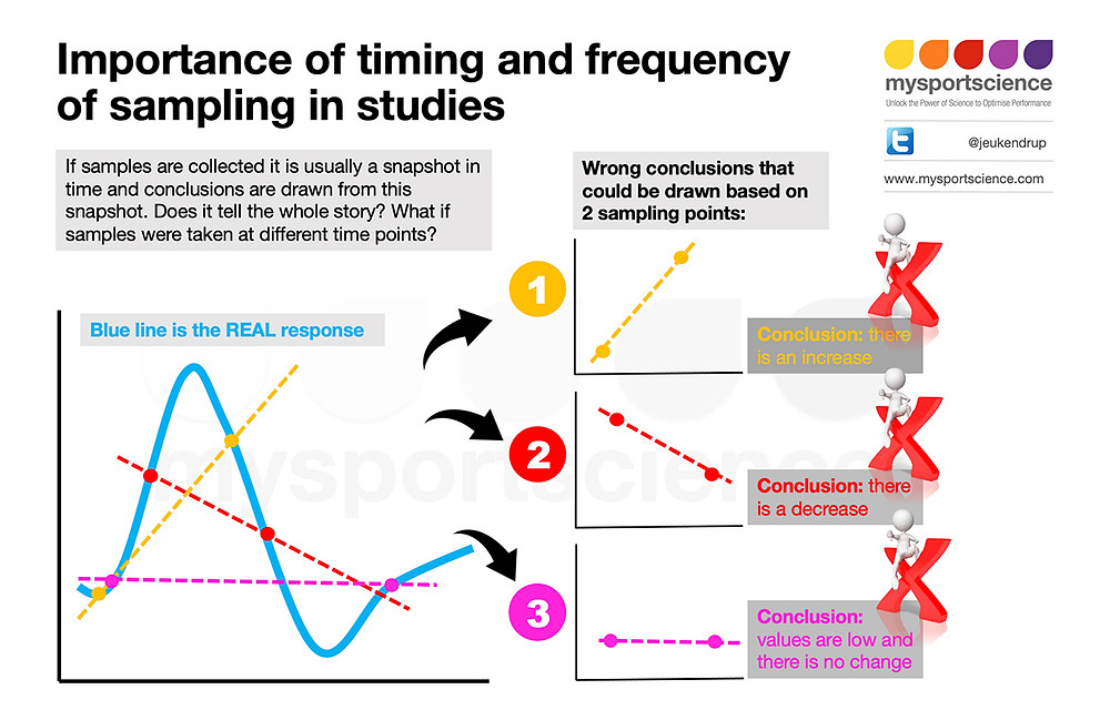 Importance of timing and frequency of sampling in studies