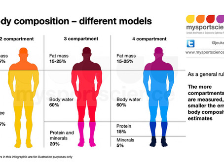 Body composition methods compared