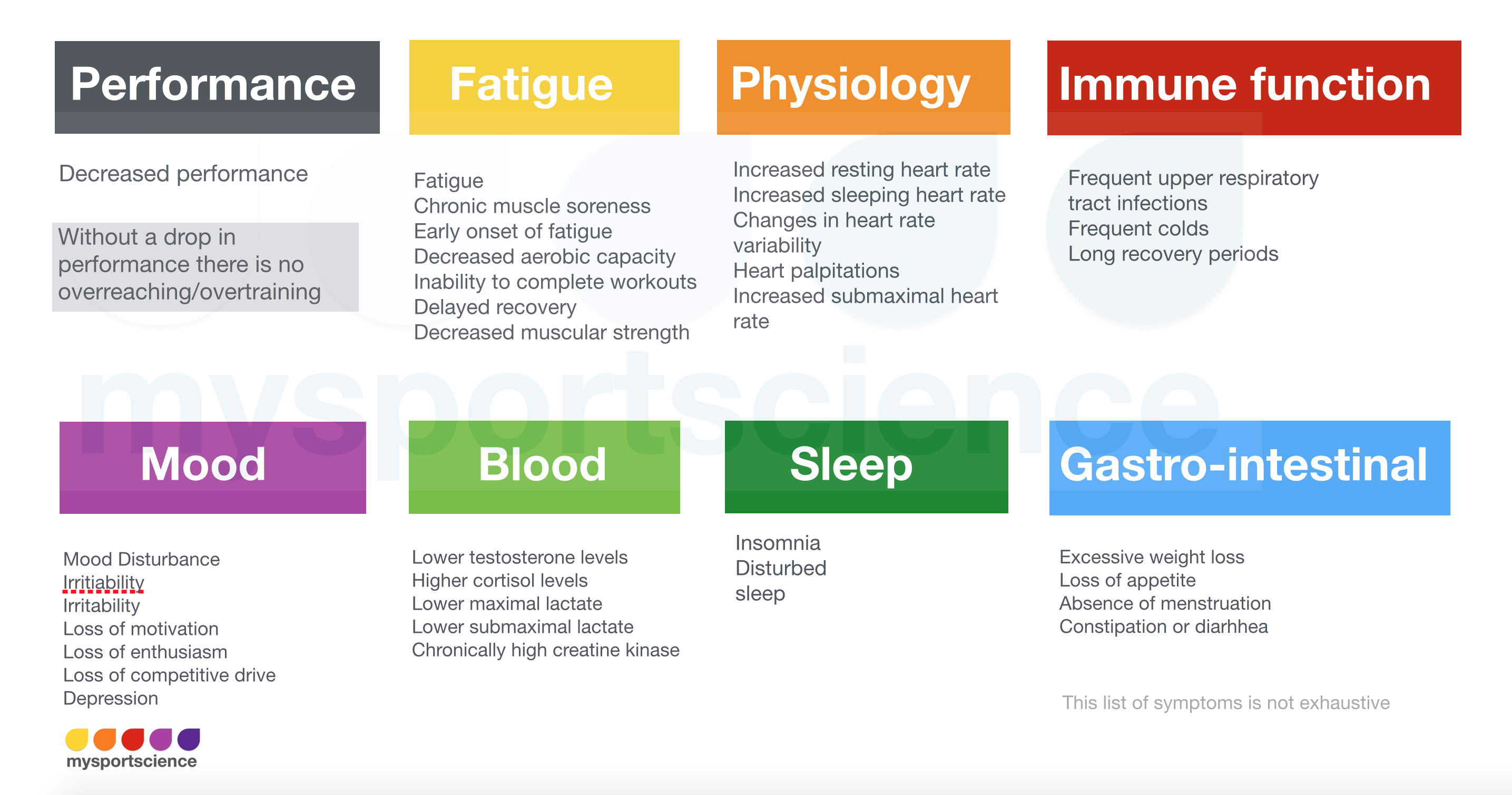 Symptoms of overtraining | Jeukendrup - Trusted sports nutrition advice & exercise science news