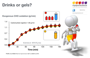 What is better drinks or gels?
