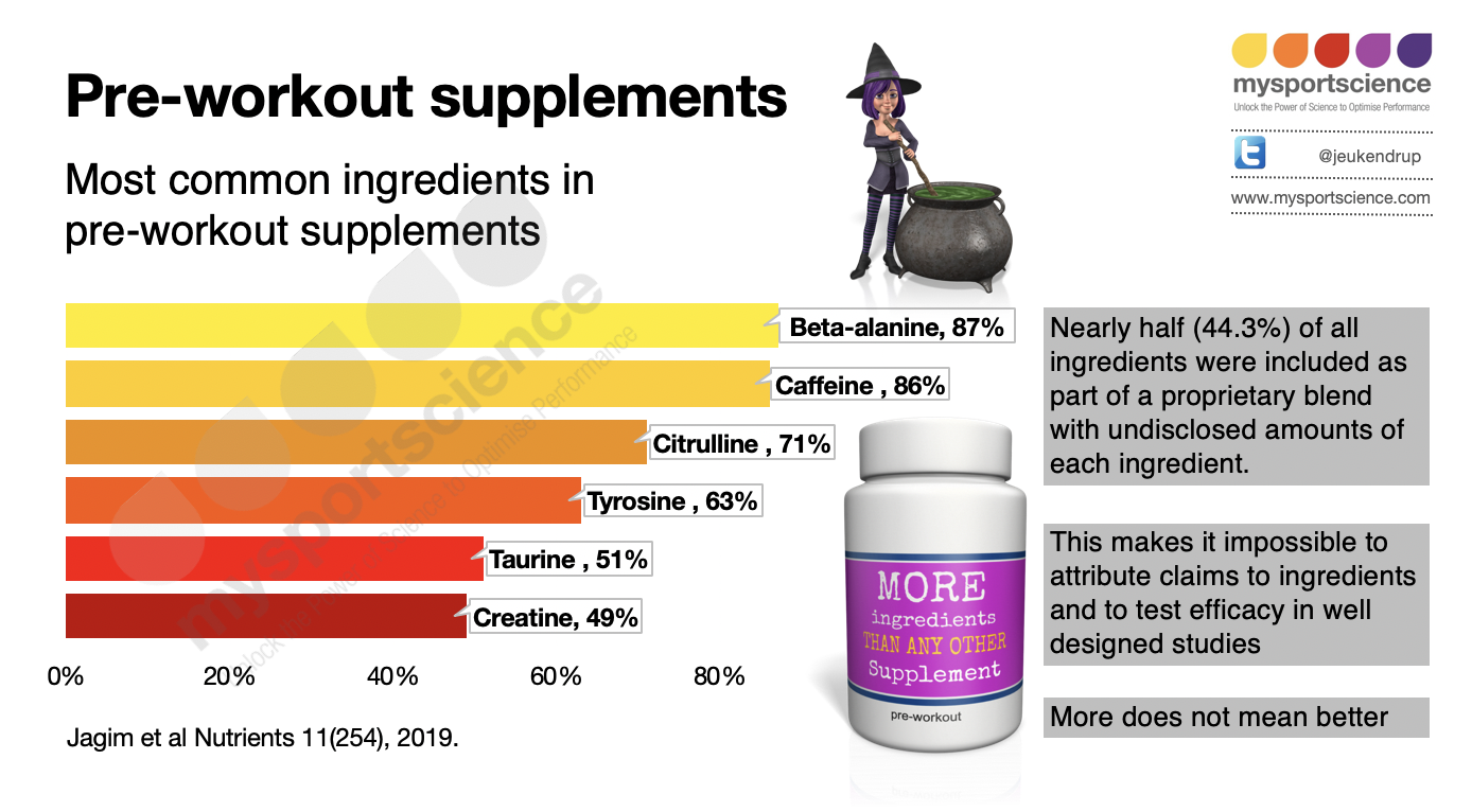 Pre-workout supplements: which ones are the best?