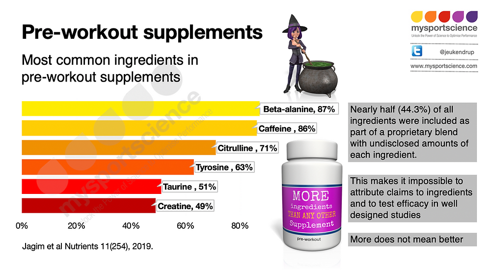 Pre-workout supplements and their effects
