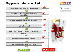 Supplement decision tree
