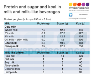 Protein and sugar in milk and milk drinks