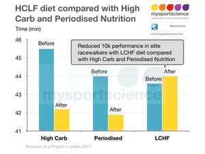 LCHF diet and exercise performance