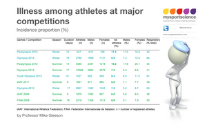 Illness amongst athletes at major competitions