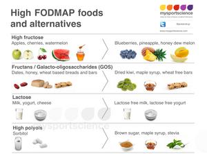 High FODMAP foods and alternatives