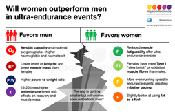 Will women outperform men in ultra-endurance events?