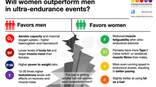 Will women outperform men in ultra-endurance events?