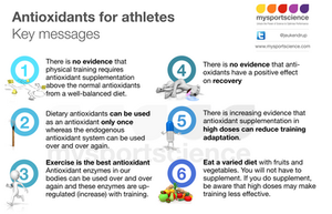 Antioxidants for athletes
