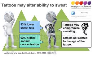 Tattoos may impair sweating