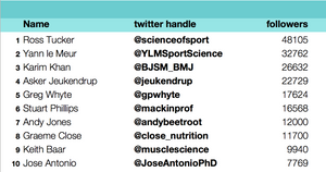Top 10 sports scientists on twitter