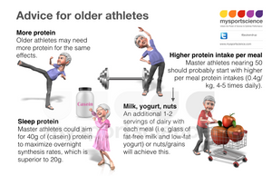 Protein intake for older athletes