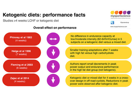 Ketogenic diets for athletes