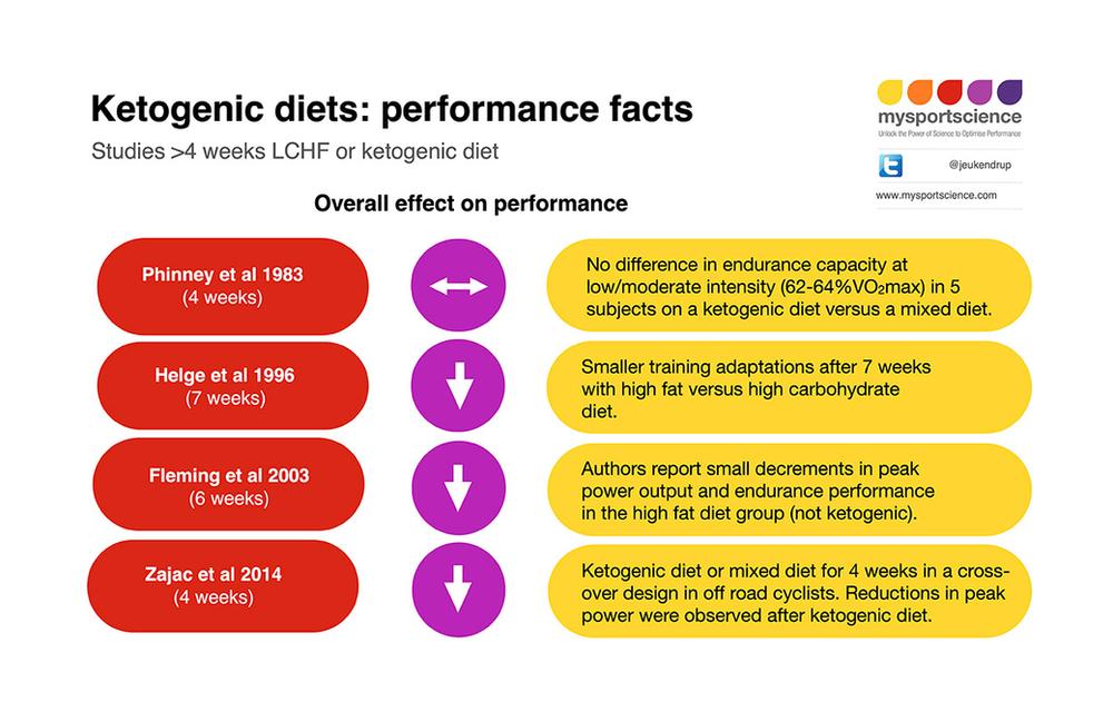 keto diet science evidence