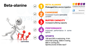 Beta alanine - How?
