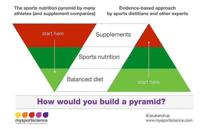 How would you construct a pyramid?