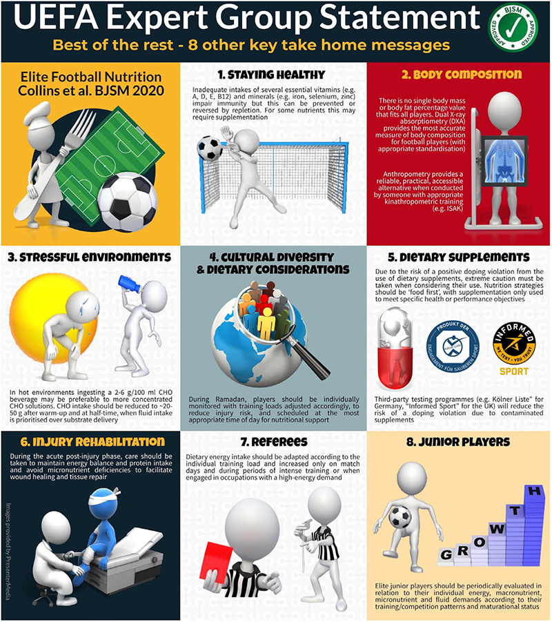 8 nutrition take home messagefrom UEFA in an infographic