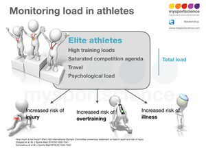 Monitoring load in athletes