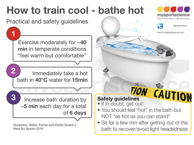 Hot Bath And Performance Practical Guidelines