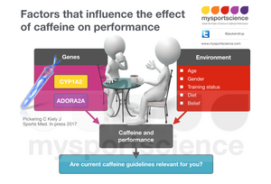 Genetic component to caffeine responsiveness