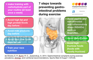 Prevention of GI problems