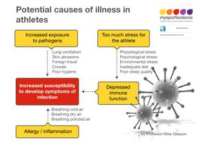 `illness incidence amongst athletes - immune function
