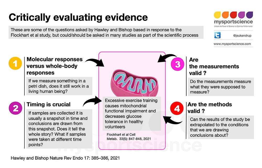 Critically evaluating studies - scientific methods