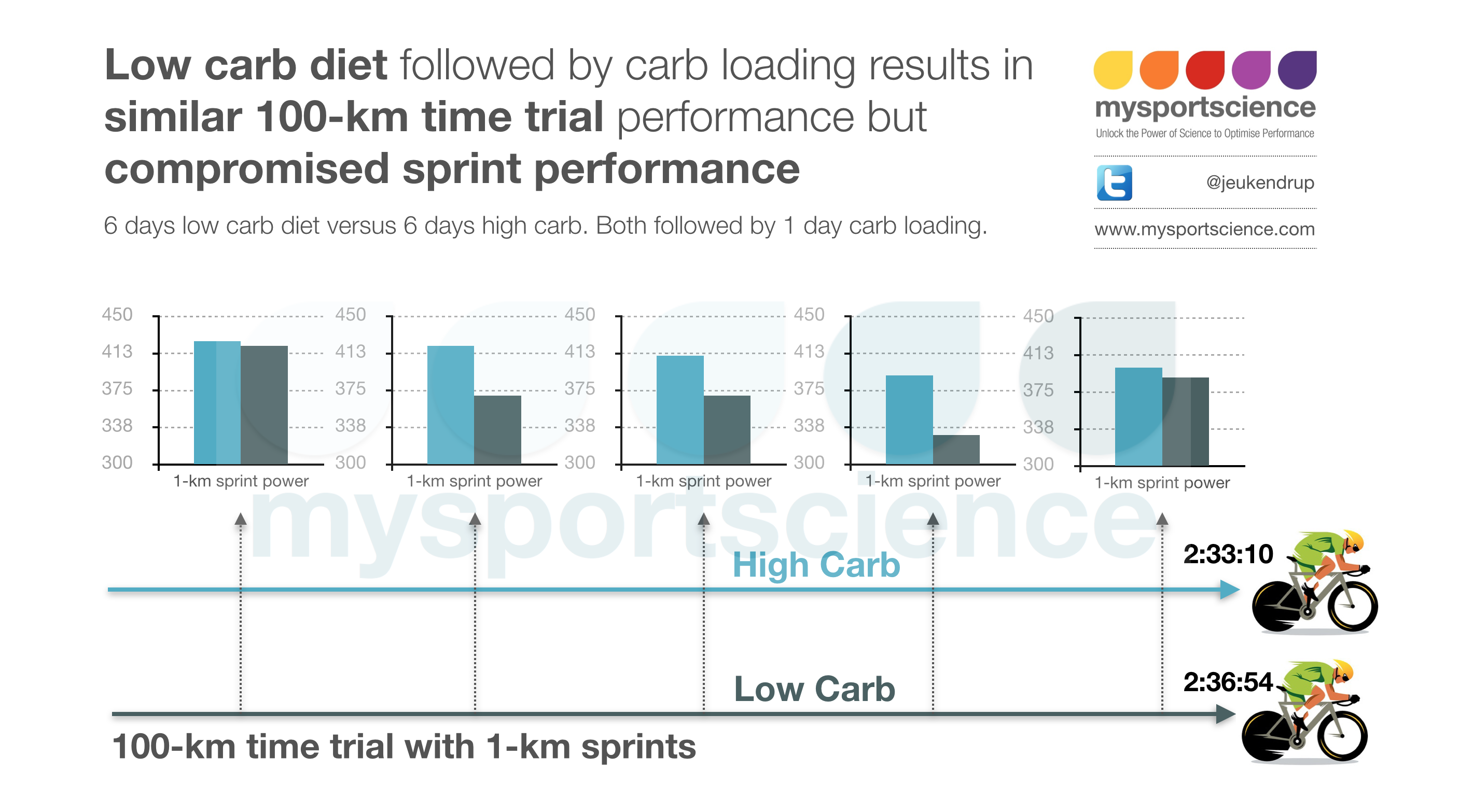 Can Low-Carb Hurt Your Athletic Performance?