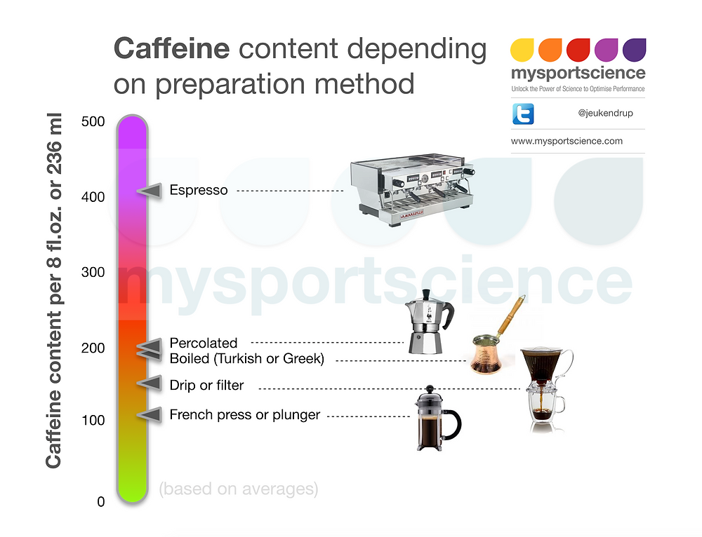 How much caffeine is in coffee? Exercise science sports nutrition