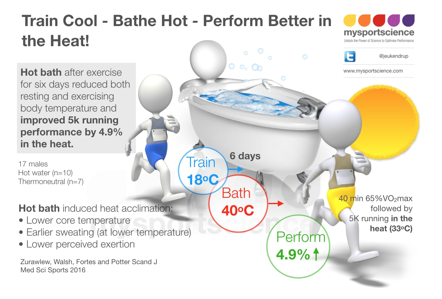 Beat the Heat – a hot bath after exercise boosts performance in the heat | Jeukendrup - Trusted sports nutrition advice & exercise science news