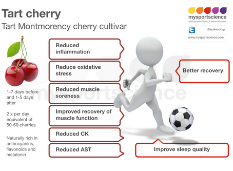 Bitter-sweet application of Montmorency cherries in recovery
