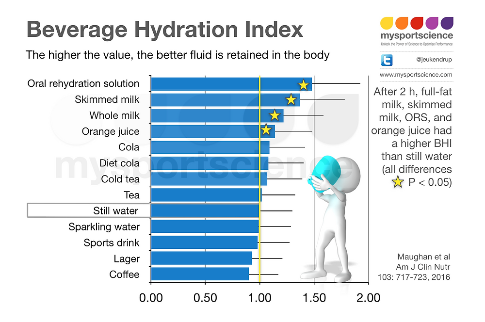 beverage hydration index and the hydrating properties of various drinks