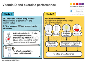 Vitamin D and exercise performance
